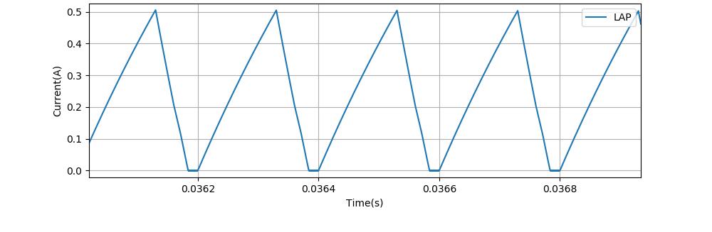 0.036秒付近の電流波形