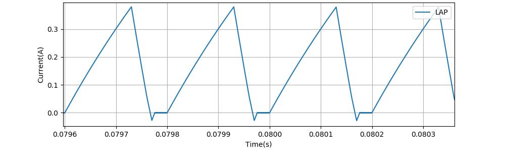 0.08秒付近の電流波形