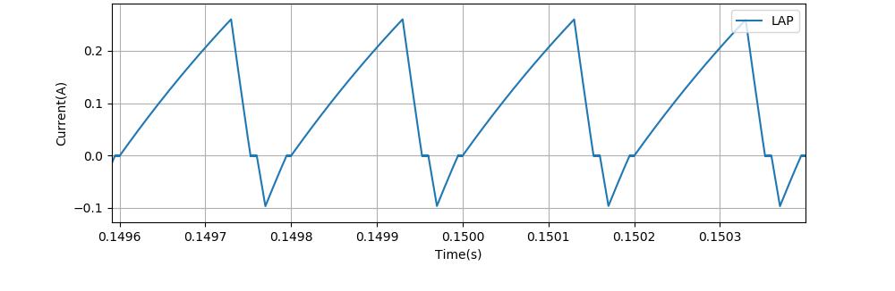 0.15秒付近の電流波形