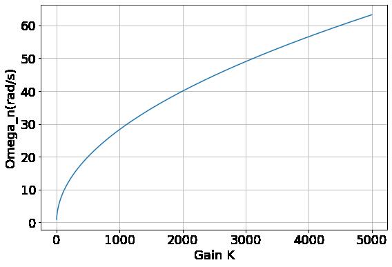 自然角周波数