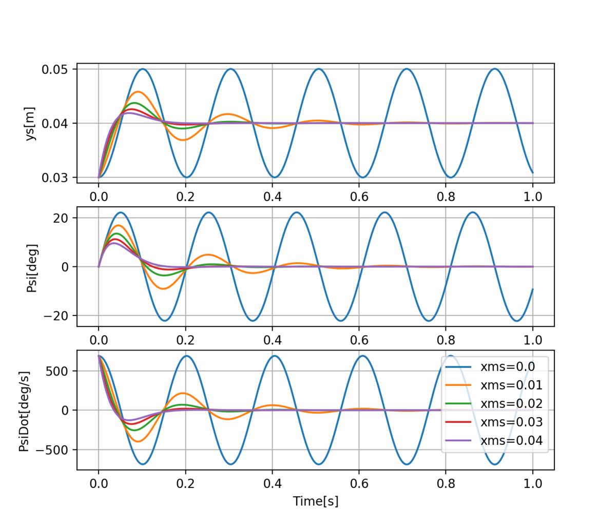センサの重心からの位置の違いによる挙動の変化