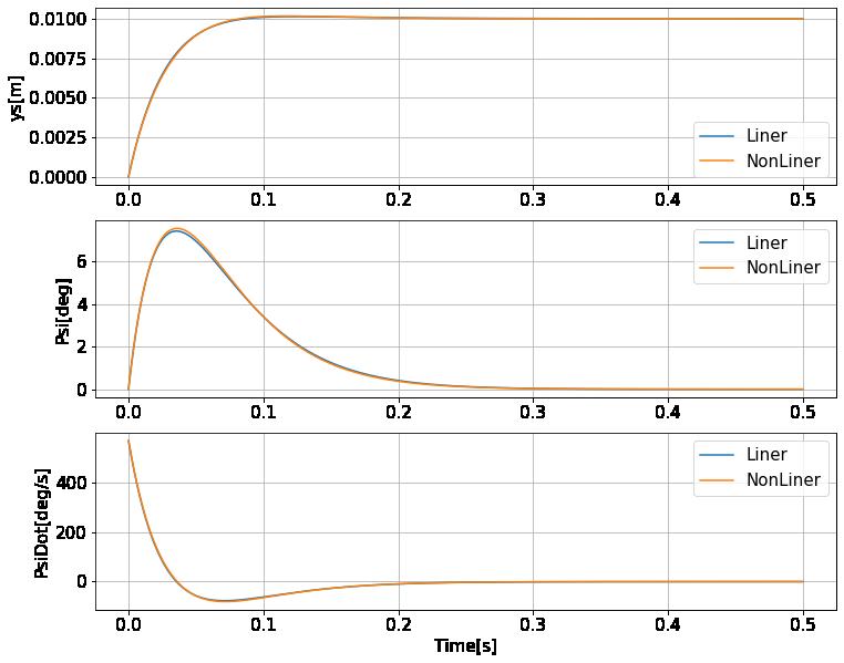 線形モデルと非線形モデルの計算比較