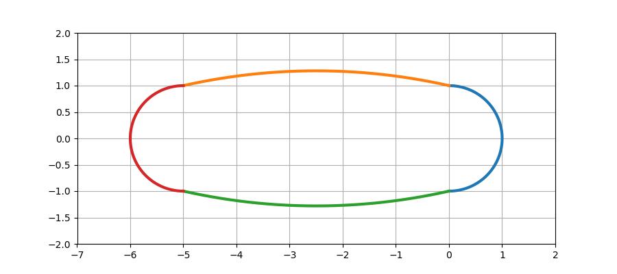 円弧で直線を表現してみる①
