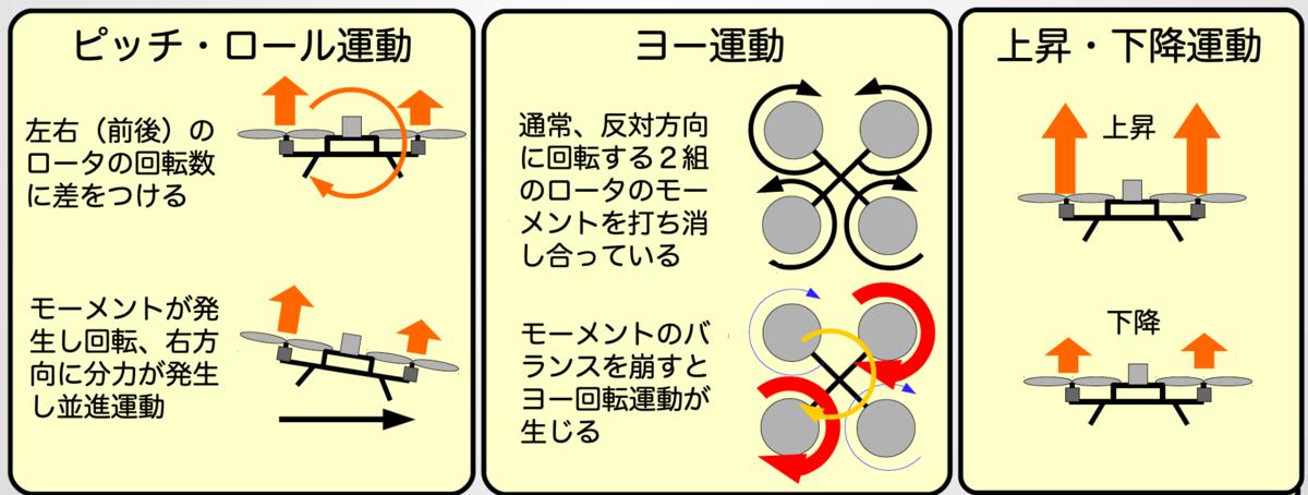 マルチコプタの運動制御