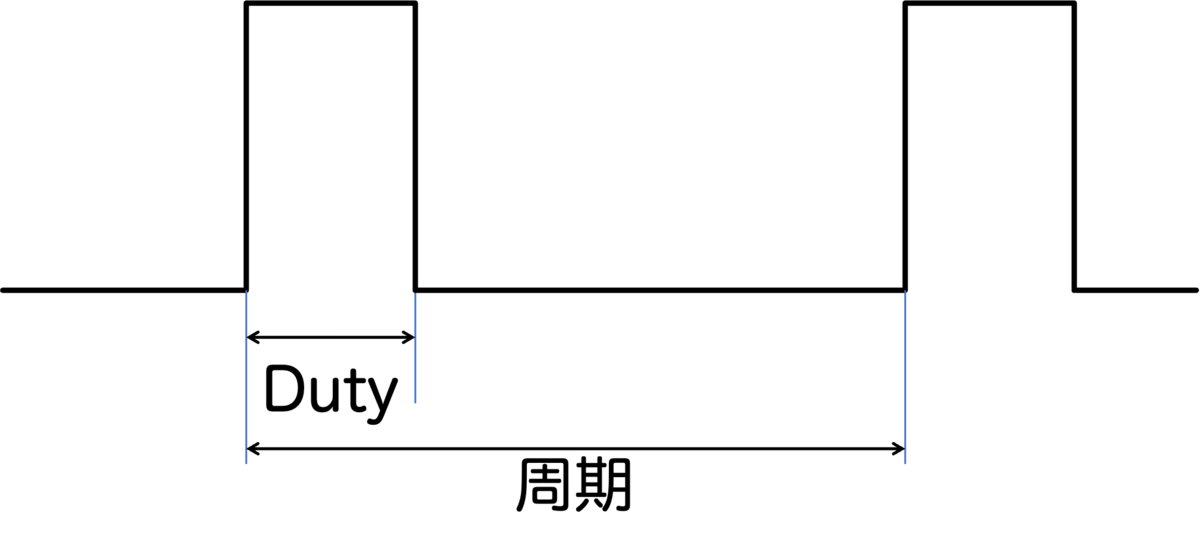 PWM信号