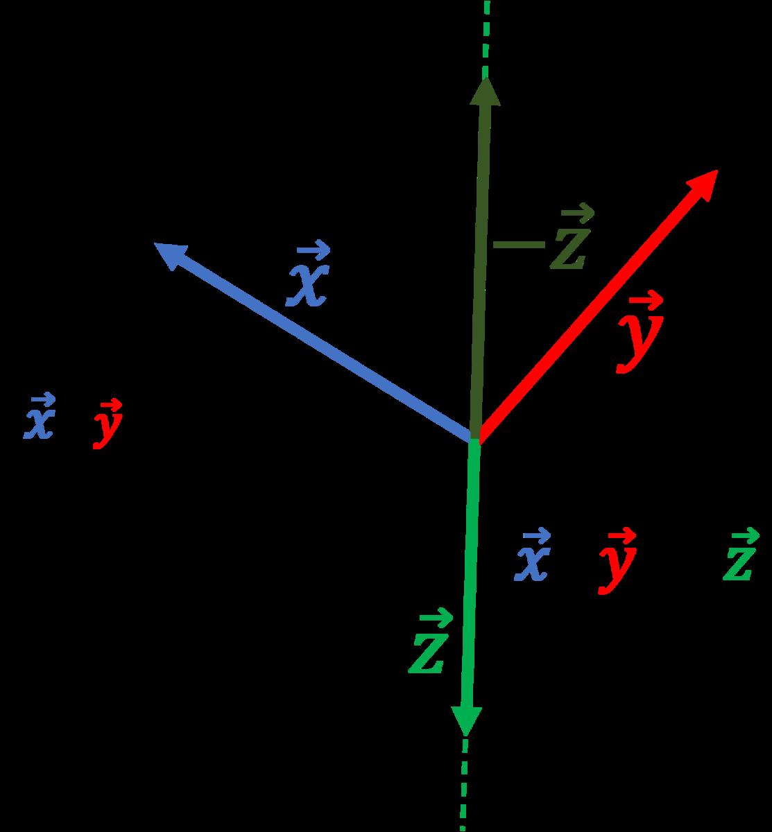 二つのベクトルに直交するベクトル