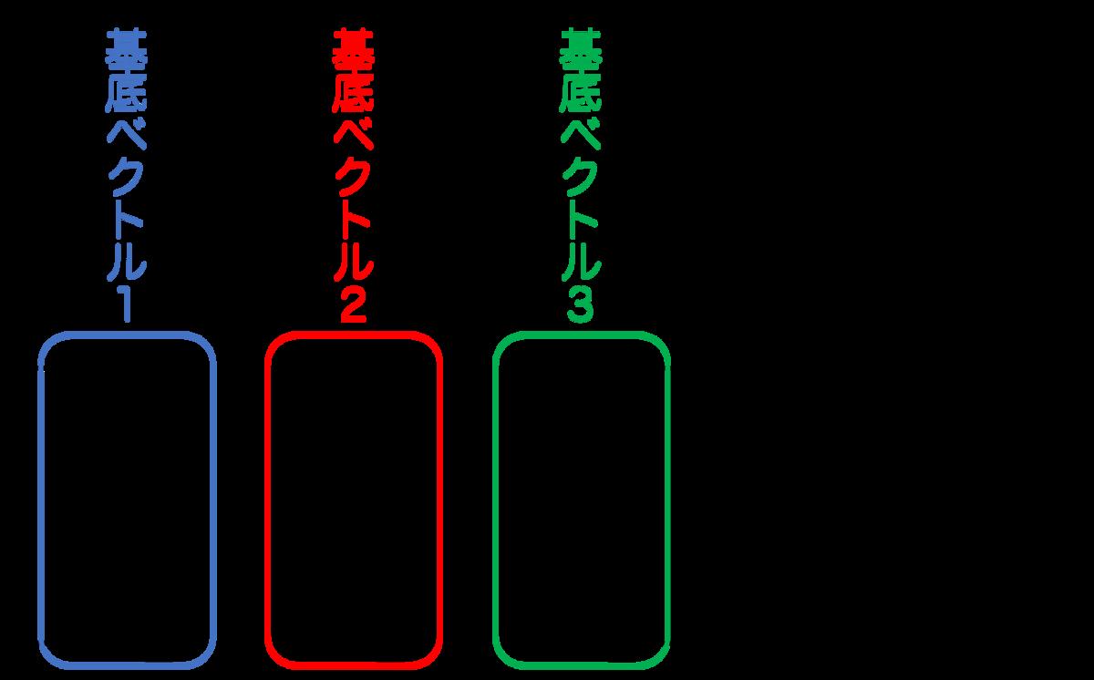 方向を表す行列