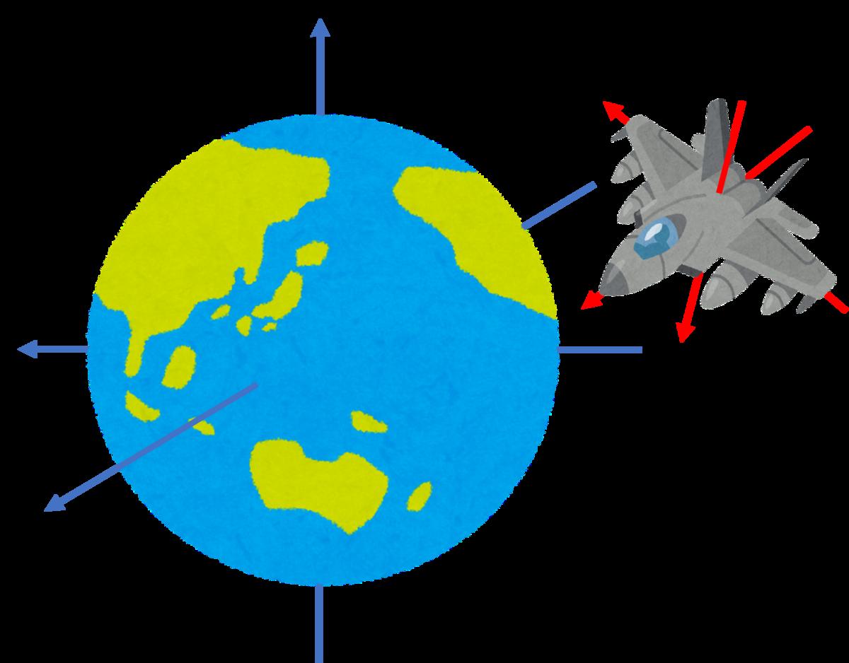 地球の座標系と飛行機の座標系