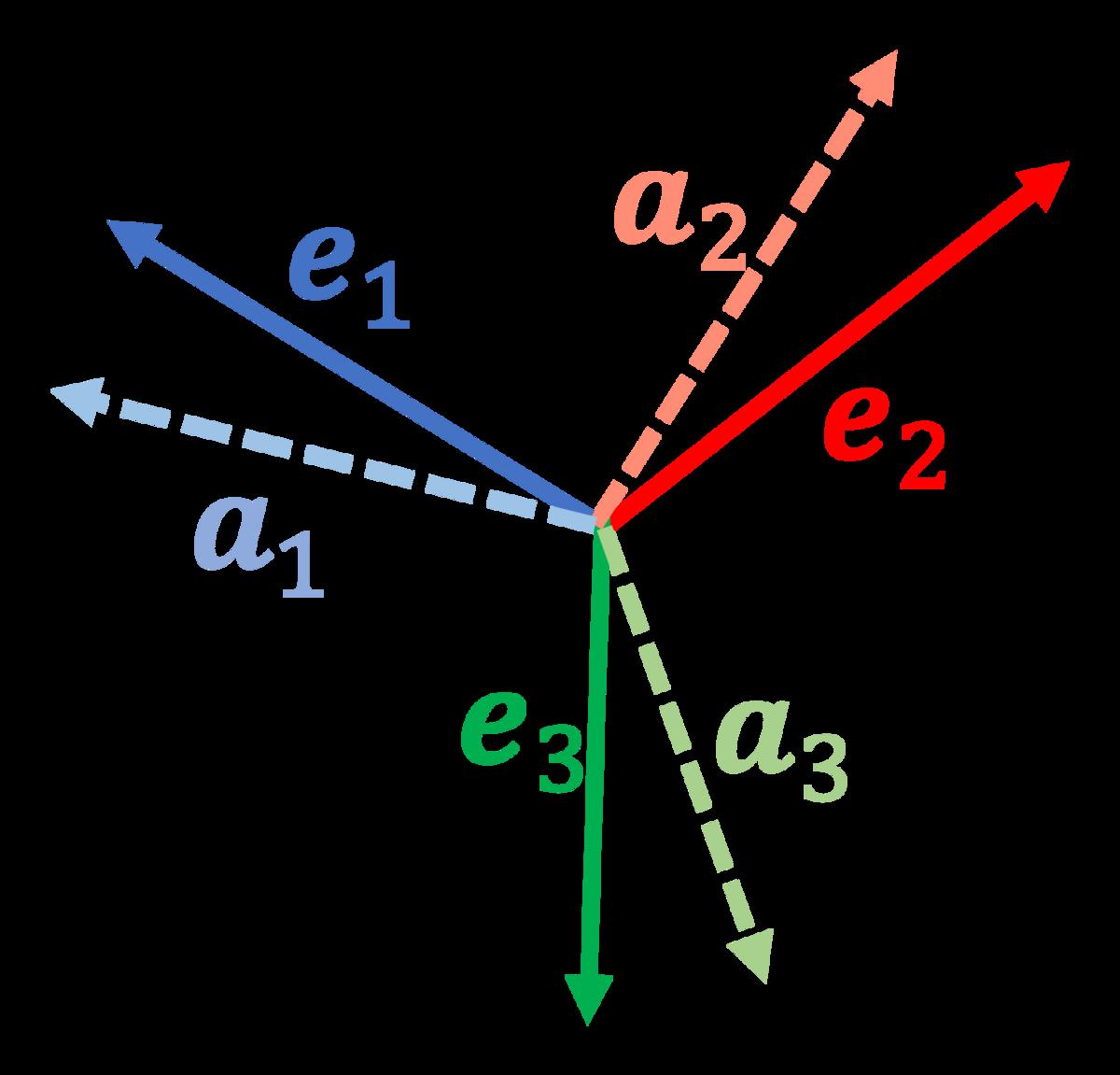 二つの座標系