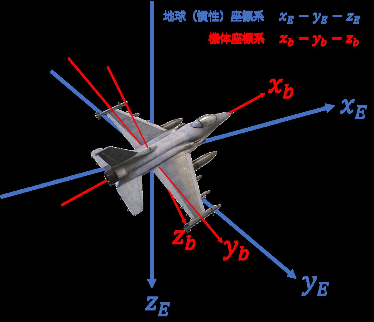 飛行機と地球の座標系