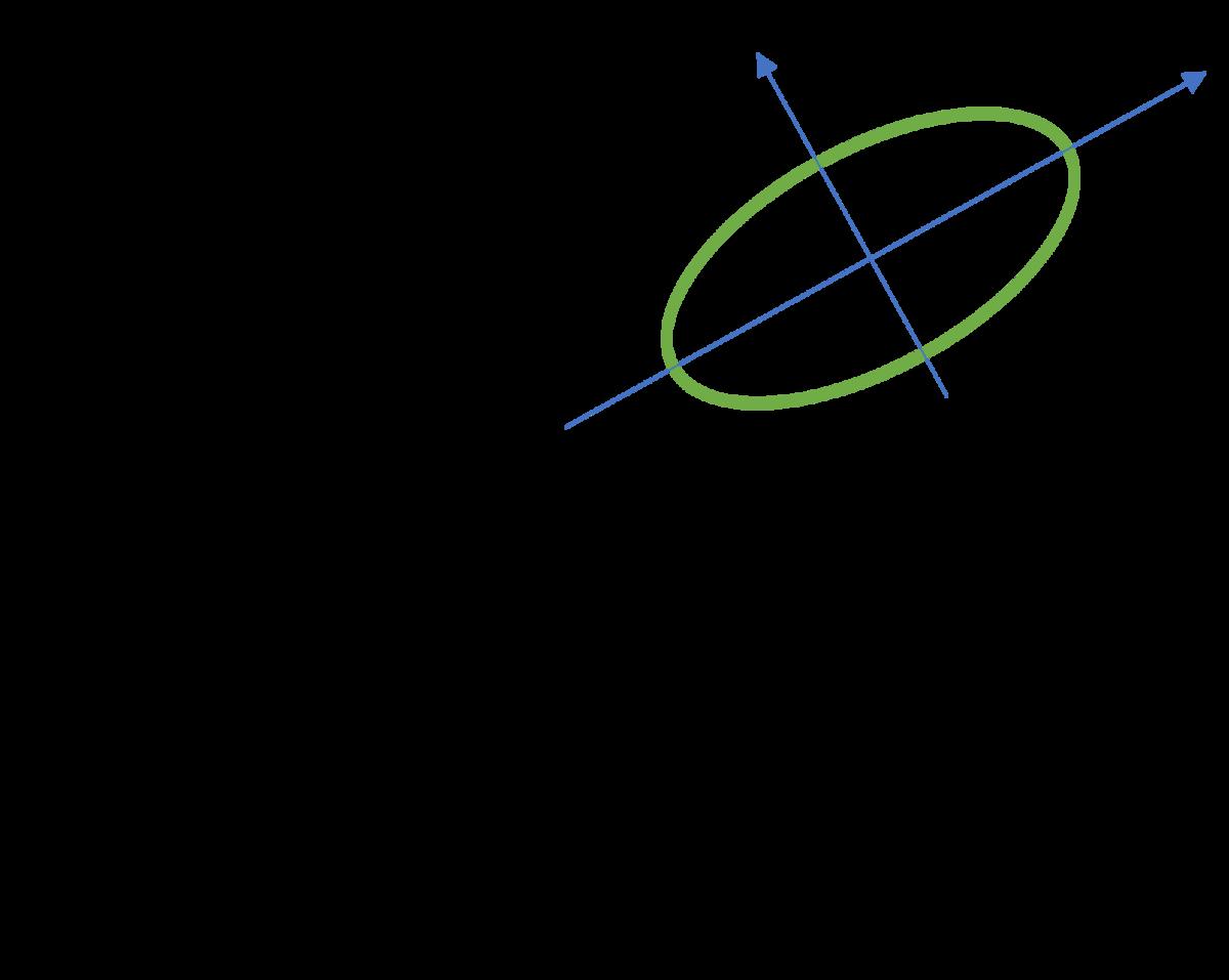 図2 実際の地磁気データ