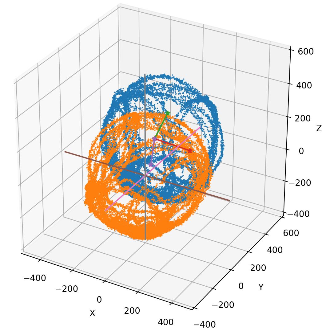 元の楕円体と回転並行移動した楕円体