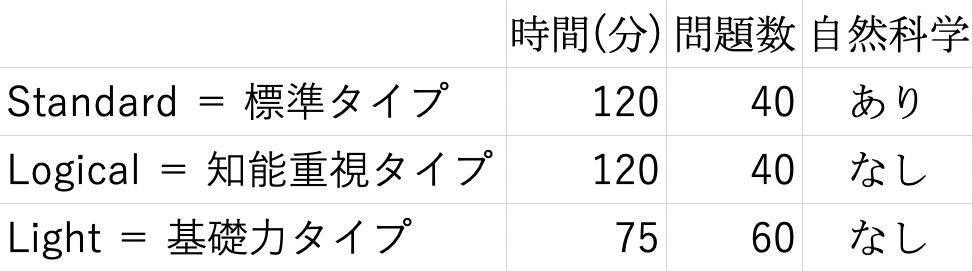 f:id:koumuin-shiken:20191023144518j:plain