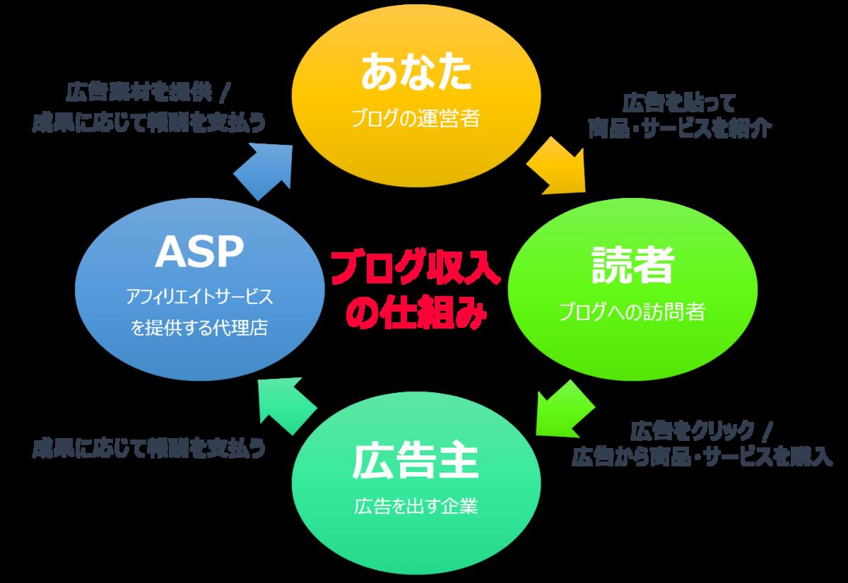 f:id:kouseiya99:20200308094924p:plain