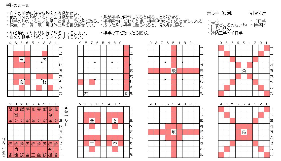 将棋のルール 早見表