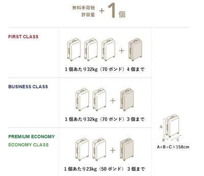 国際線手荷物許容量