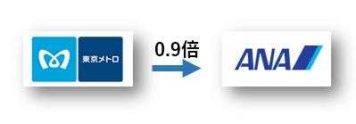 ソラチカ(メトロポイント)からANAマイルへは0.9倍で交換