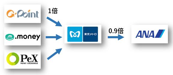 メトロポイントに交換できる3つの中継サイト