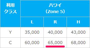 ホノルル線Cクラス、レギュラーシーズンの必要マイルは65,000