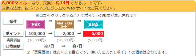 PeX→VISAルート