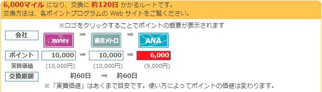 ドットマネー→メトロルート