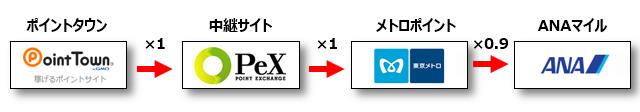 PeX経由のソラチカルート