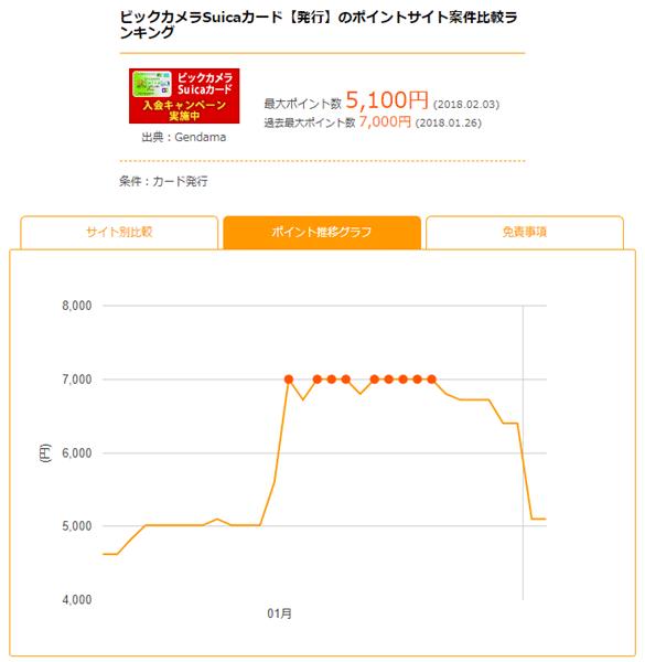 ポイント推移グラフ