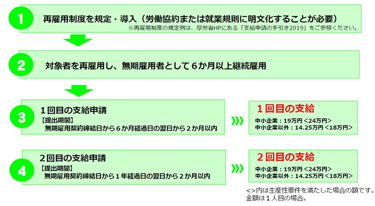 f:id:koyama-sharoushi:20190805200333p:plain