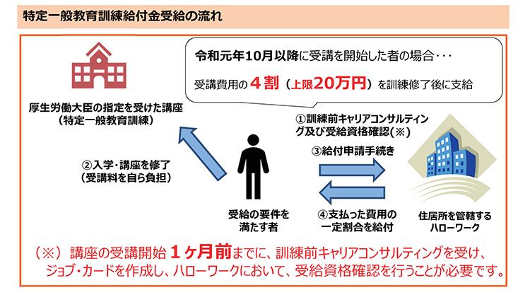 f:id:koyama-sharoushi:20190930140654p:plain