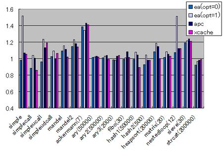 PHPアクセラレータグラフ