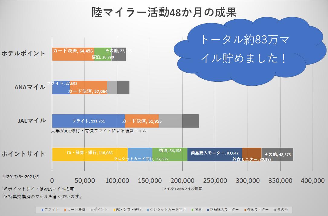 f:id:koyukizou:20210502211003p:plain