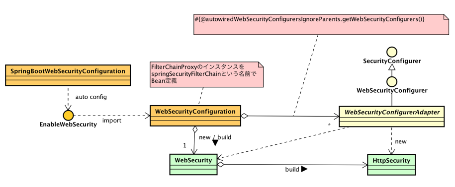 Spring Securityのお話 - シスアーキ in はてな