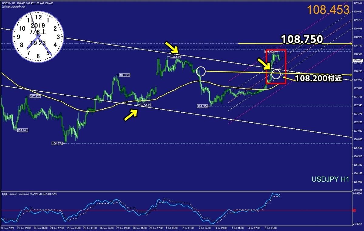 ドル円分析