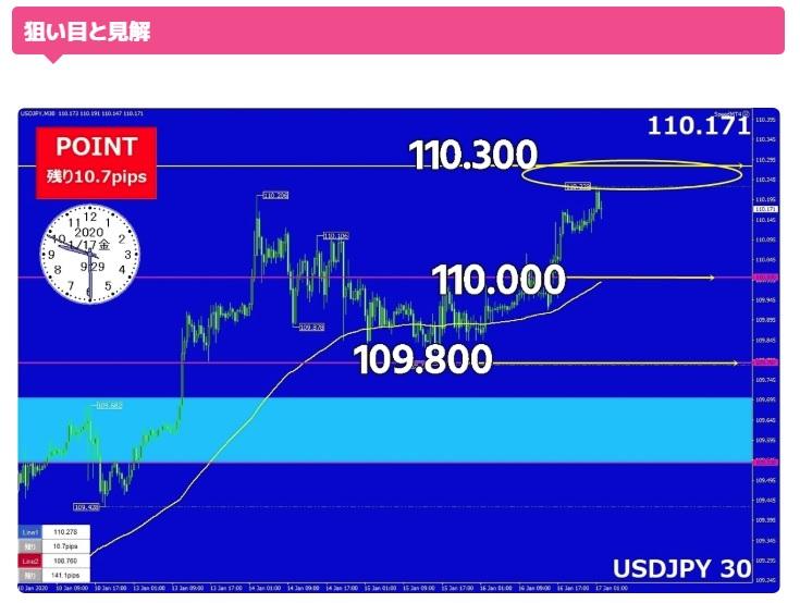 ドル円分析1