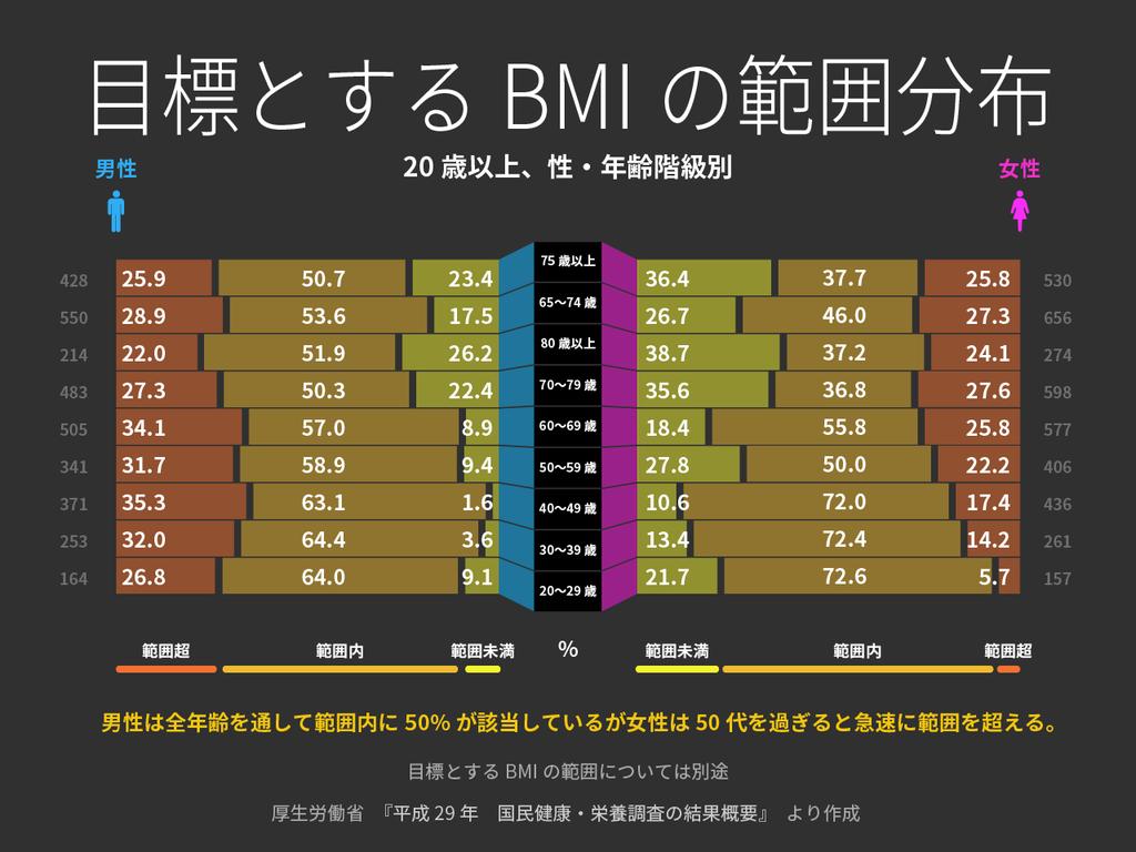 年代別BMIの分布 厚生労働省[ 国民健康・栄養調査(平成29年)]のデータから【適材適食】小園亜由美(管理栄養士・野菜ソムリエ上級プロ