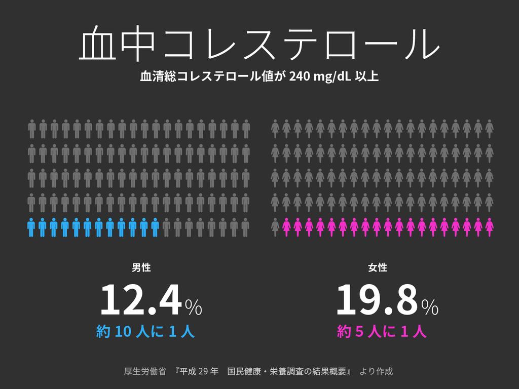 総コレステロール240 mg/dL以上の者の割合 厚生労働省[ 国民健康・栄養調査(平成29年)]のデータから【適材適食】小園亜由美(管理栄養士・野菜ソムリエ上級プロ)