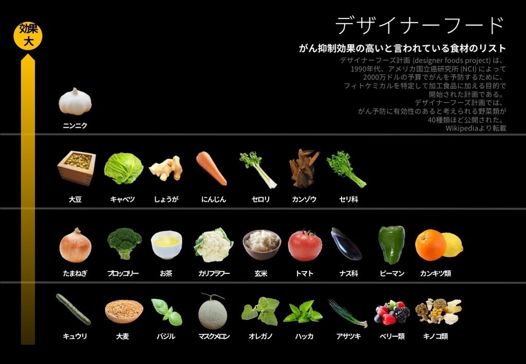 デザイナーフーズ計画 約40種類のがん予防に効果があるとされる野菜たち【適材適食】小園亜由美(管理栄養士・野菜ソムリエ上級プロ)