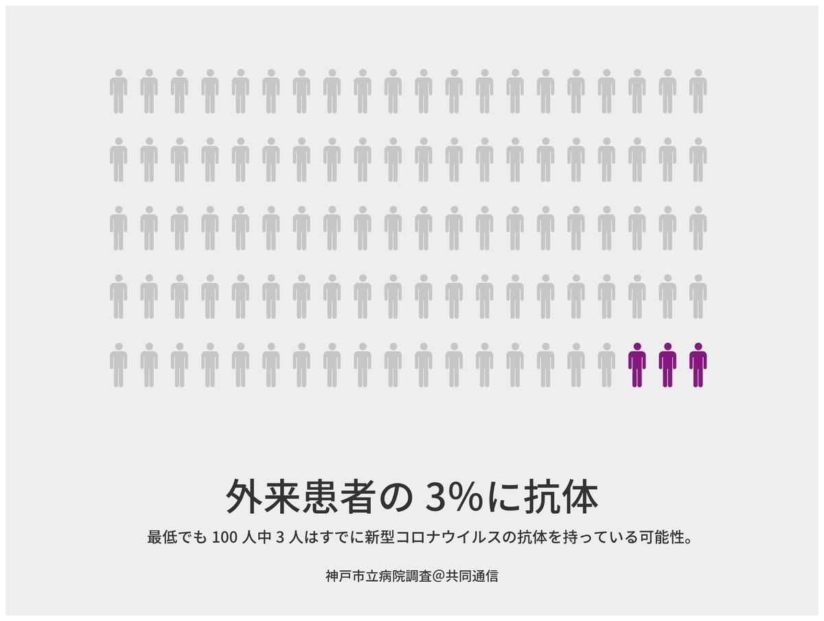 「100人に3人は自覚がなくても新型コロナウイルスに感染してる可能性」神戸市立病院調査@共同通信【適材適食】小園亜由美(管理栄養士・野菜ソムリエ上級プロ)
