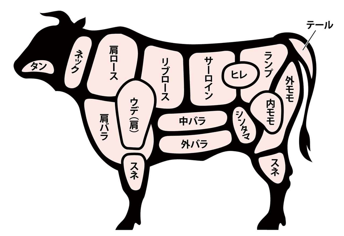 「牛肉と紅茶の共通点 それは[サー]なんでしょう?」牛肉の部位の名前の小咄【適材適食】小園亜由美(管理栄養士・野菜ソムリエ上級プロ)