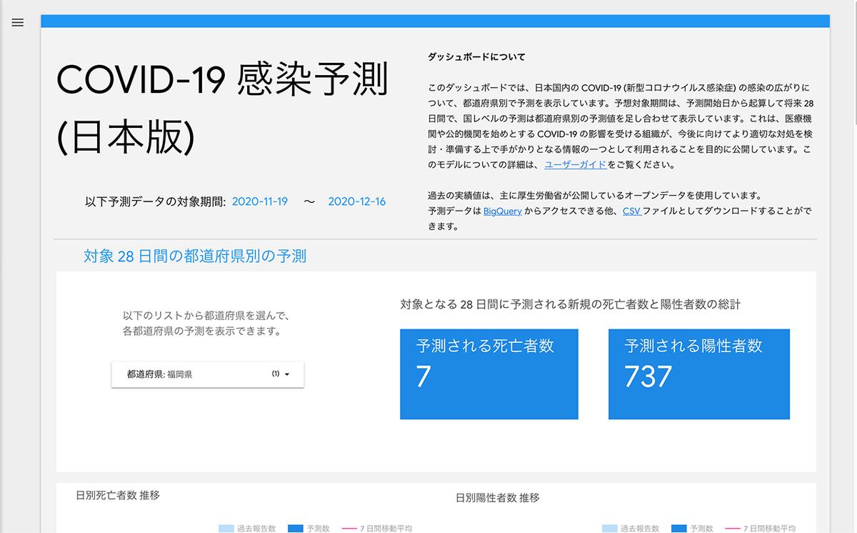 「Googleが日本国内の今後の新型コロナウイルスの感染予測を公開」厚生労働省のデータを元に都道府県別に1ヶ月後を予測【適材適食】小園亜由美(管理栄養士・野菜ソムリエ上級プロ)