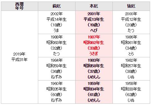 f:id:kozuenjoy:20181230110141p:plain