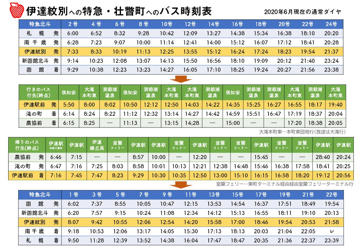 紋別 表 伊達 駅 時刻 北の道ナビ【距離・時間データ】