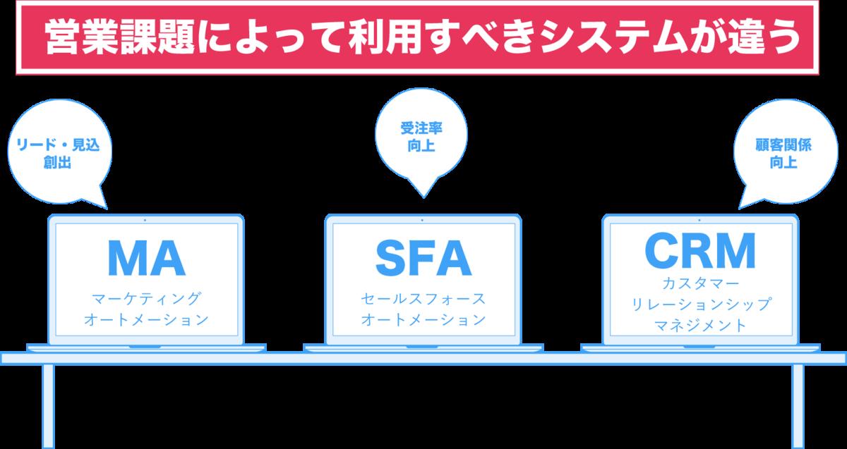 MA・SFA・CRMの使い分け