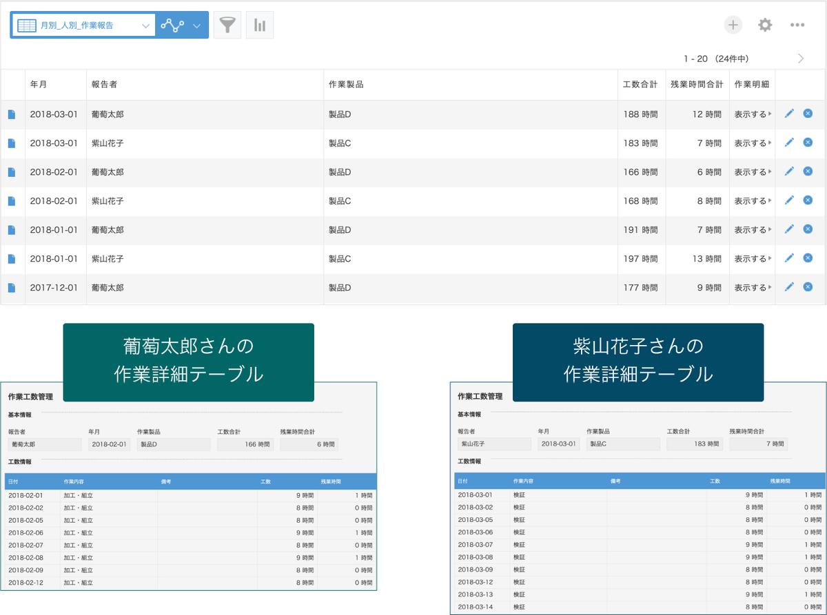 工数管理入力アプリ