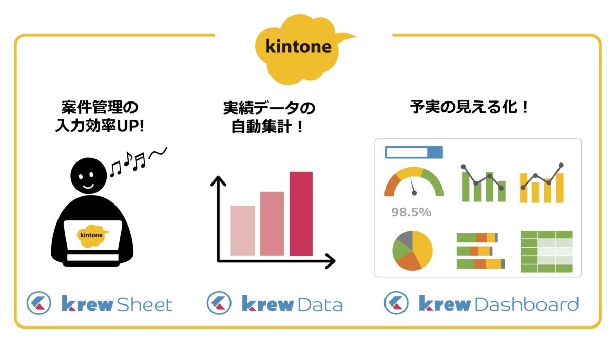 kintoneの入力・集計・分析をkrewシリーズでサポート