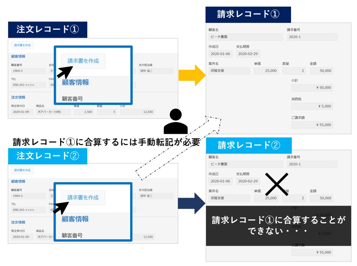合計請求書の作成方法