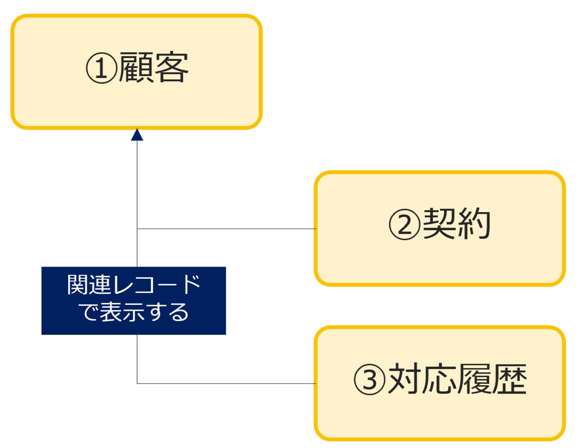 kintoneアプリの構成