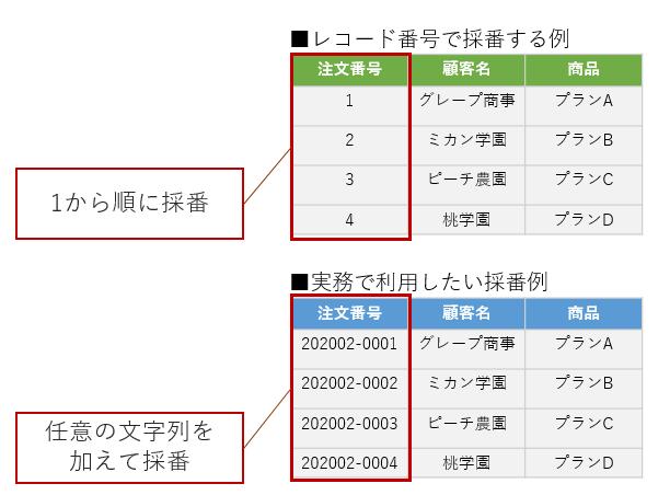 kintoneのレコード番号と業務で使いたい採番例