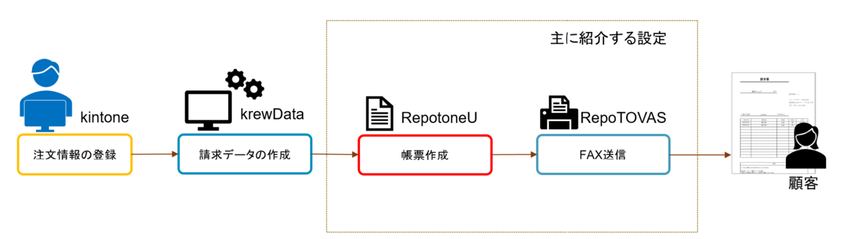 krewData、RepotoneU、Repotovasで実現する請求業務自動化フロー