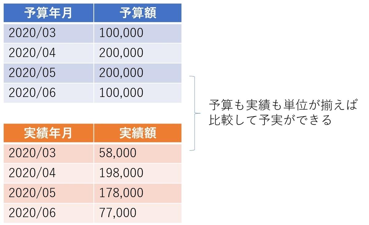 予算データと実績データのデータ構造を揃える